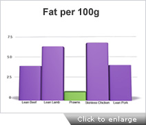 Endeavour Prawns fat graph